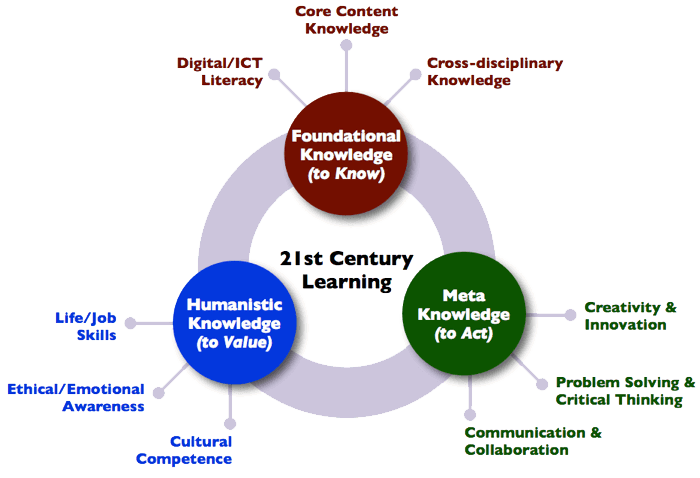 21st Century Learning diagram
