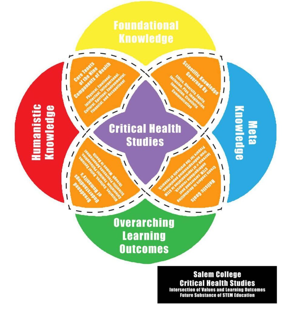 Intersection of values and learning outcomes - future substance of STEM Education